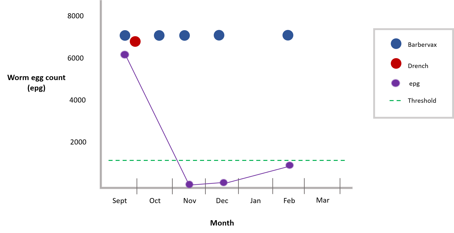 Ewes results graph 1