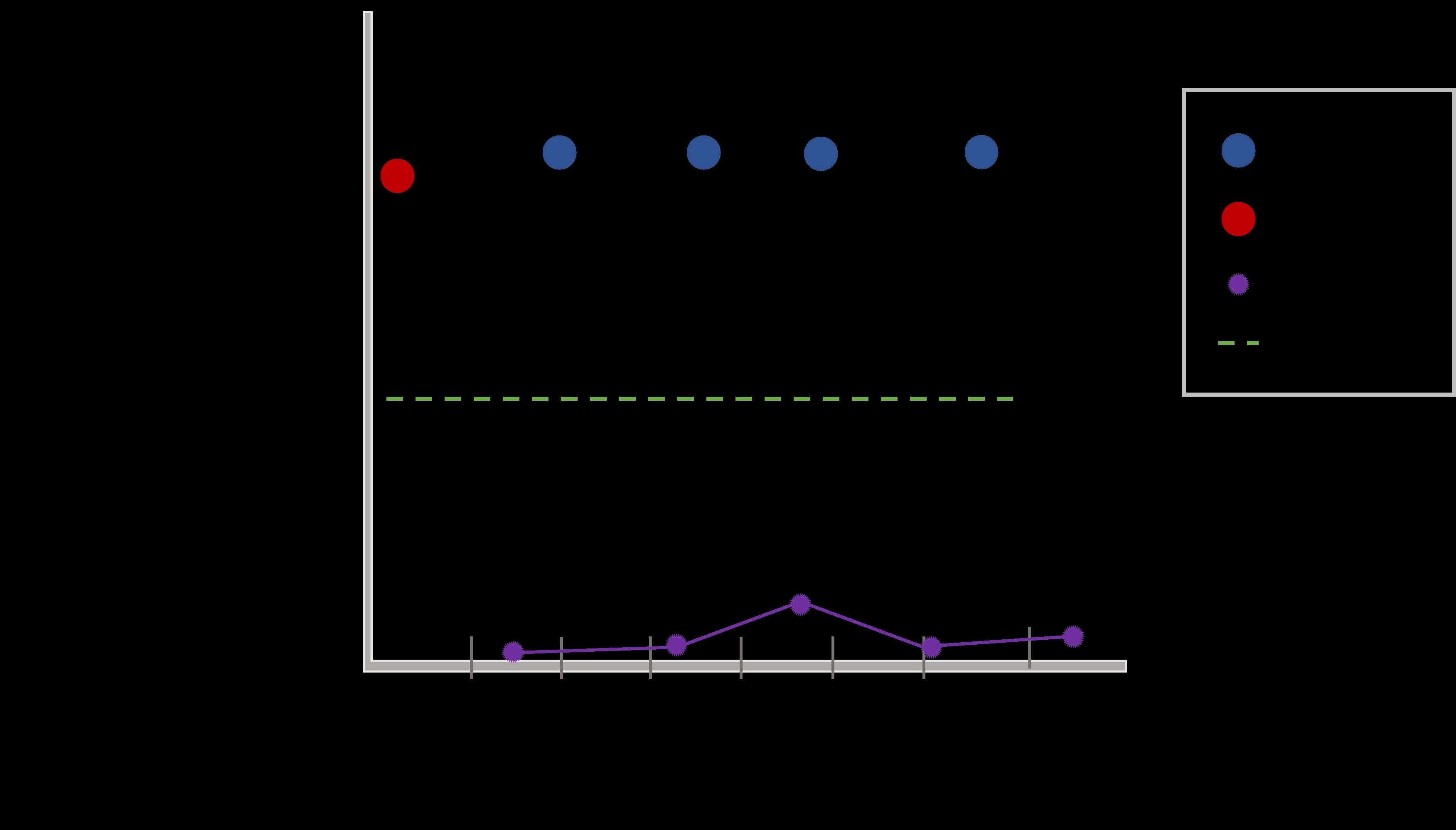 Lamb hogget results graph