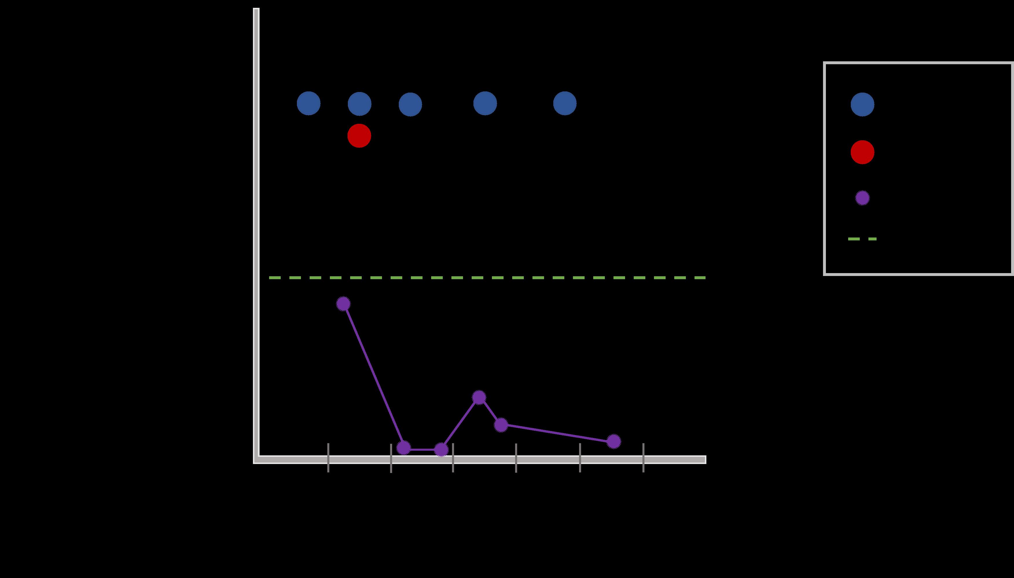 Hogget resuts graph 1